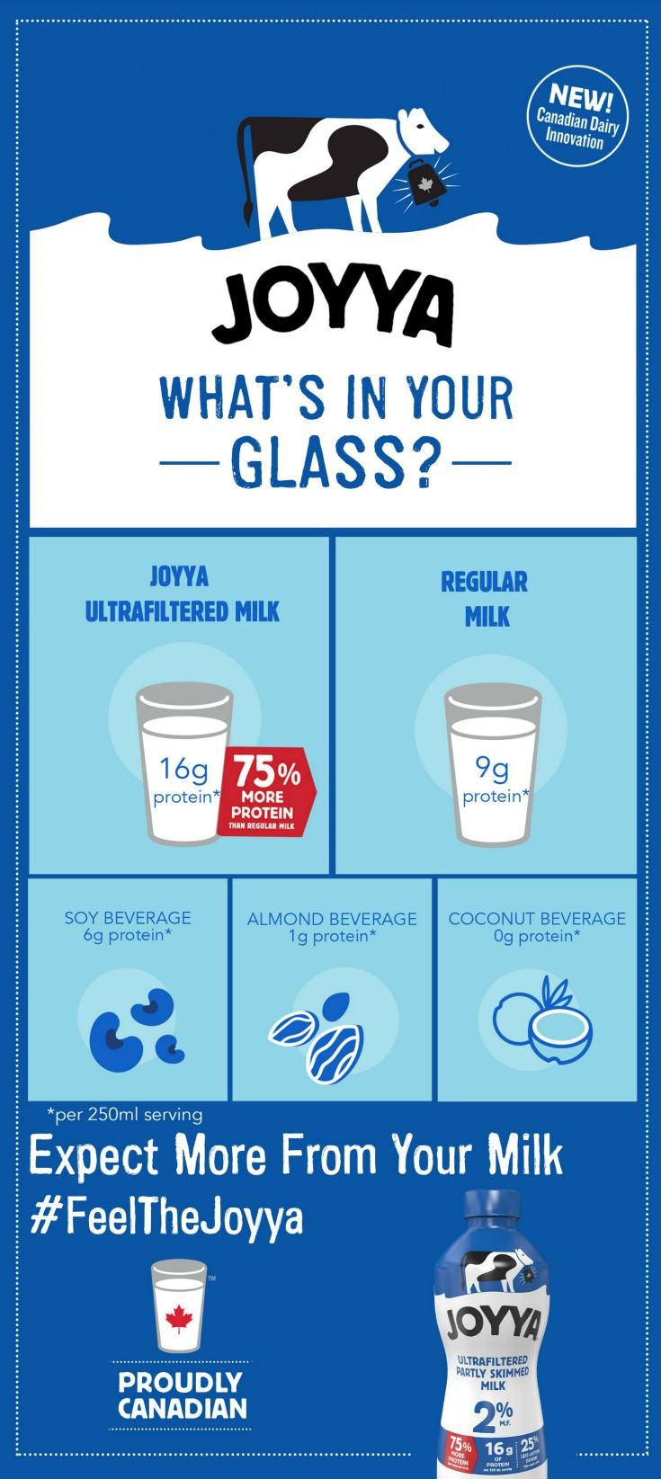Joyya Milk Infographic - Compare Protein Content of Milk